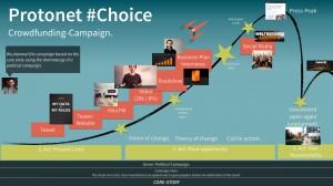 Choice Kampagnen Konzept