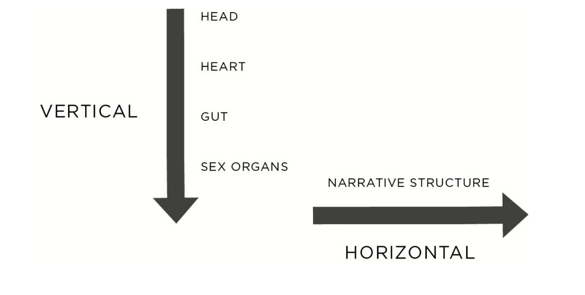 Wie lassen sich Geschichten und Storytelling-Ideen bewerten?