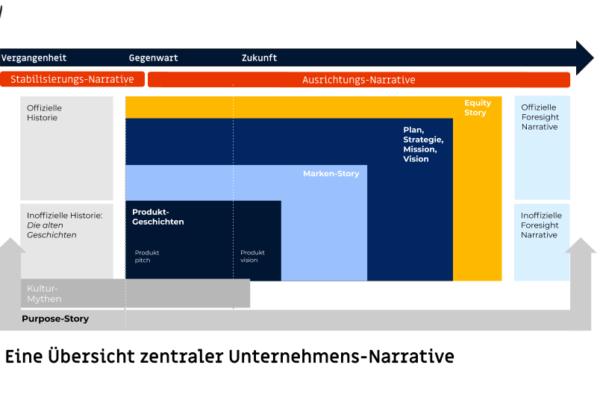 Grafischer Überblick über zentrale Unternehmensnarrative